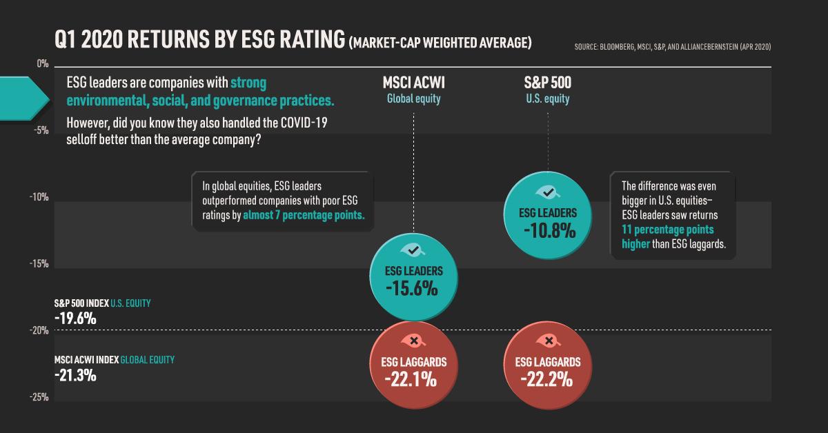 ESG Investing COVID-19 Selloff