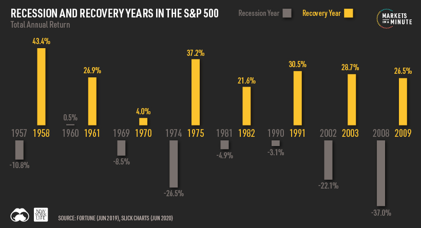 recession and recovery stock market returns