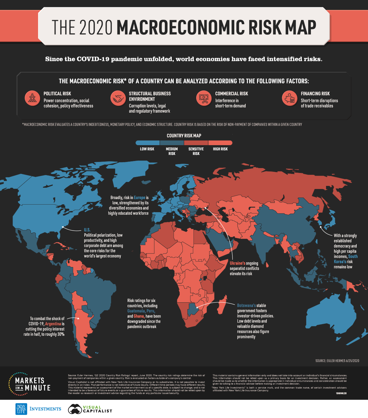 Macroeconomic Risk by Country
