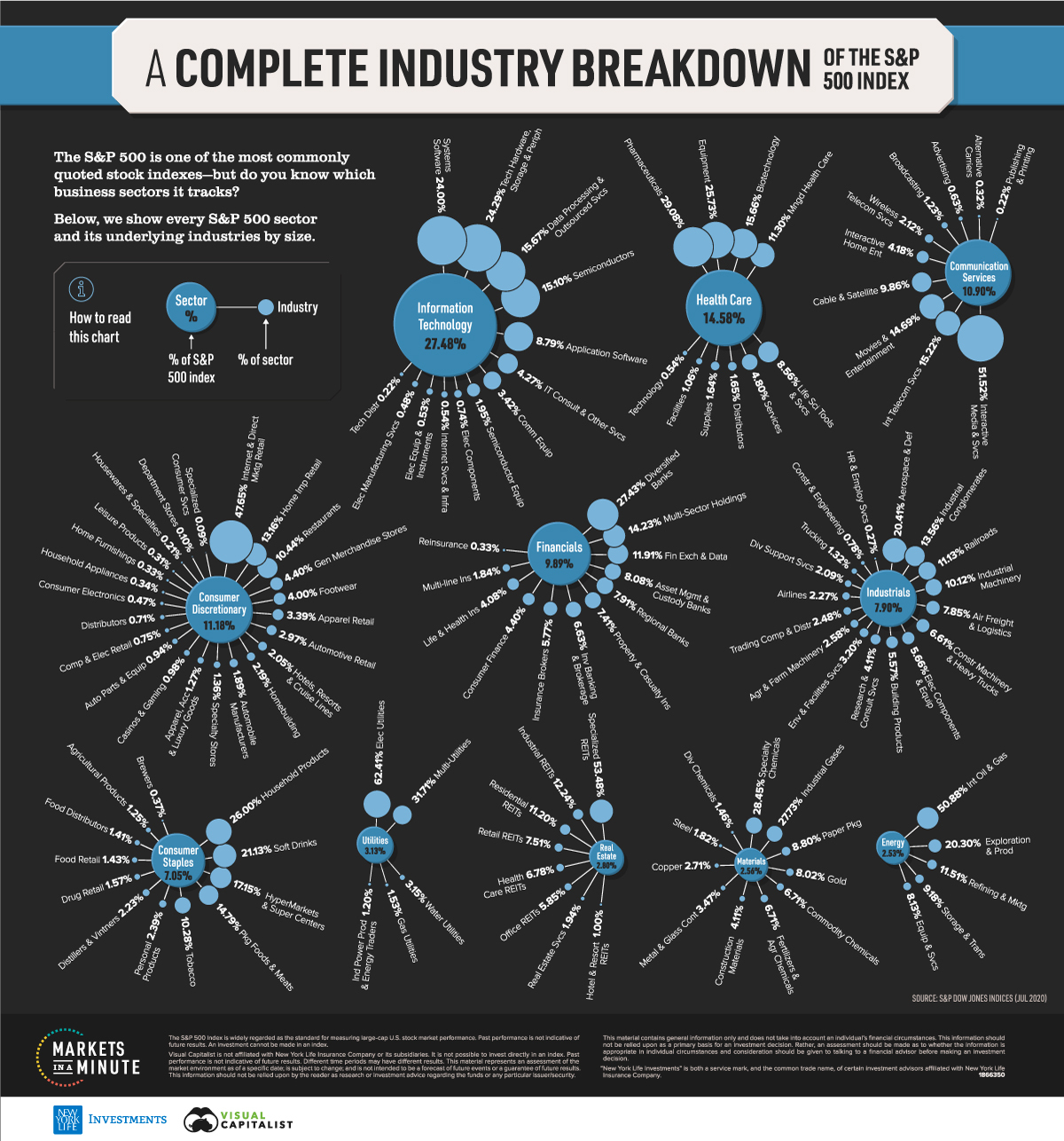 S&P 500 sectors and industries