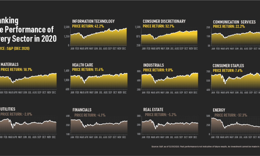s&p sector performance charts