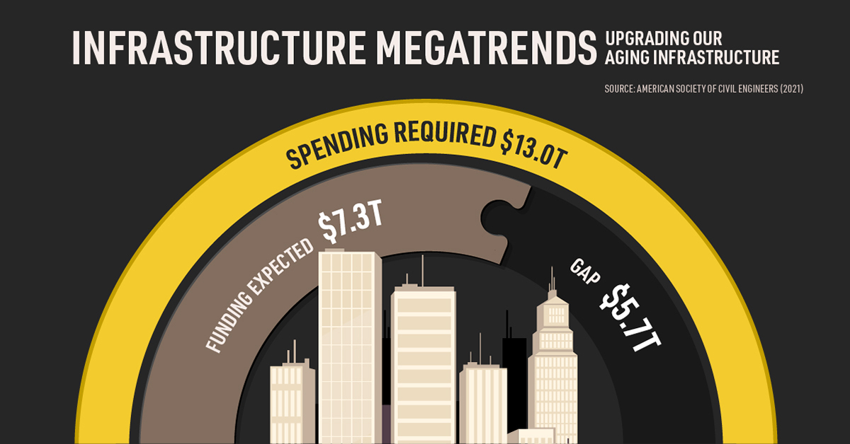Visualizing the $5.7 Trillion Infrastructure Investment Gap
