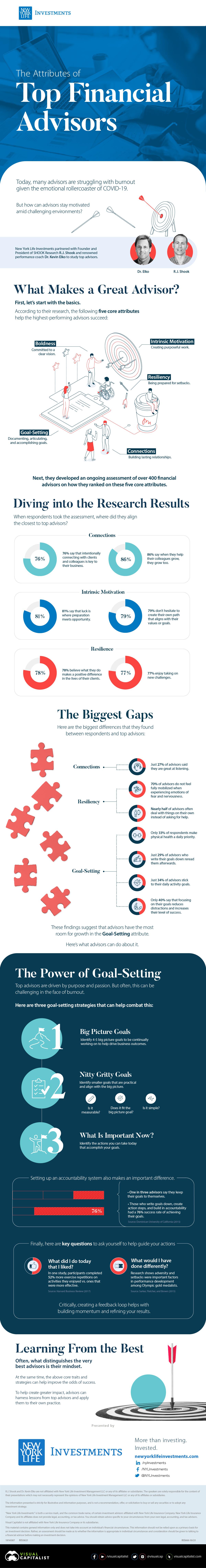 best financial advisors infographic